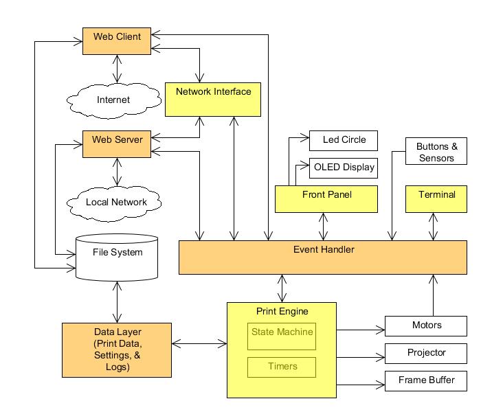 Ember Sitara firmware architecture
